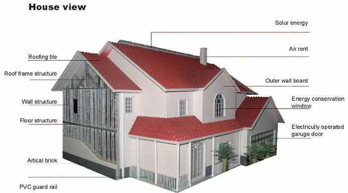 http://www.steelvilla.com/indeximages/prefab_house_zhuti.jpg